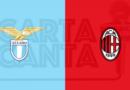 Le PAGELLE rossonere di Lazio- Milan 0-3. 30° GIORNATA